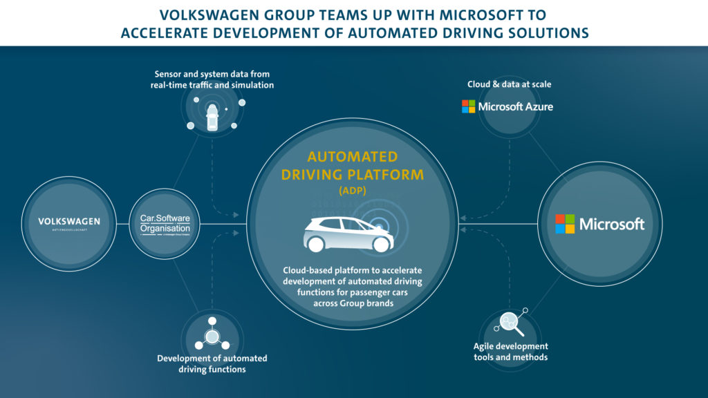 Infographic of automated driving platform